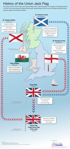 History of Union Jack Flag and how the current design combines three older…