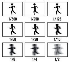 Shutter speed effect chart