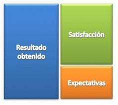 La correcta gestión de las expectativas es un aspecto vital para conseguir la satisfacción del cliente. Entra y descubre como hacerlo correctamente en mi último post en #MarketerosNocturnos