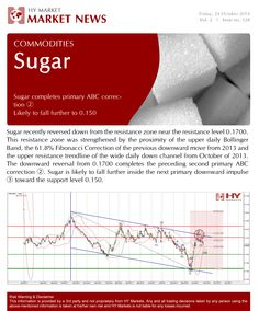 Check out the latest trading news for #Sugar   #Commodities #HowWillYouTrade