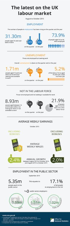 Labour Market UK, August to October 2015