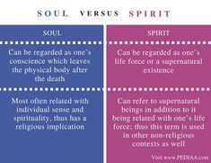 Difference Between Soul and Spirit - Pediaa. Psychology Notes, Psychology Facts, Vocabulary Words, English Vocabulary, English Teaching Materials, Literary Theory, Book Writing Tips, Entj, English Words