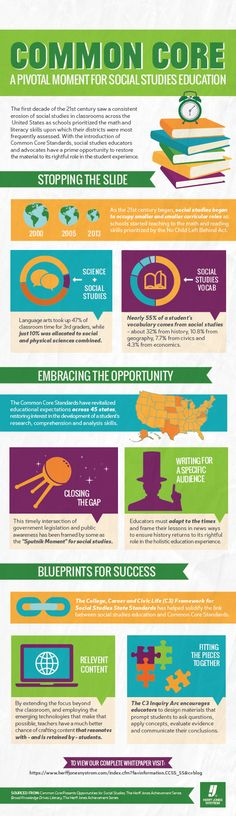 The Importance of Social Studies in the Common Core Infographic - e-Learning Infographics
