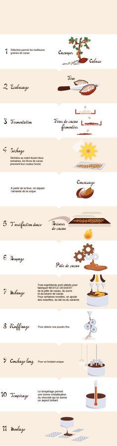 fabrication des tablettes de chocolat