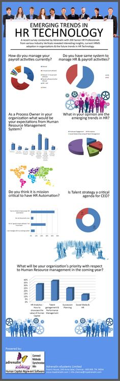 Emerging Trends in #HR Technology #Infographic