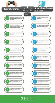Encuentra las diferencias: Gamificación y Aprendizaje Basado en el Juego