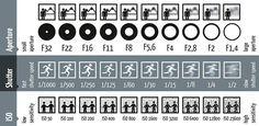 Voici comment l'ouverture, la vitesse d'obturation et la sensibilité ISO fonctionnent sur un appareil photo Version originale : http://www.hamburger-fotospots.de