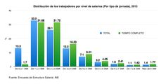 Distribucion trabajadores por nivel salarial y tipo de jornada laboral