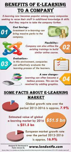This infographic provide information on Benefits Of E-Learning To A Company. For more info please visit: http://www.londontfe.com