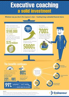 Infographic: 'Executive Coaching - A Solid Investment' Custom infographic by www.endeavour.net.au