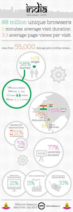 India's great wireless leap [Infographic] - arabiangazette.com
