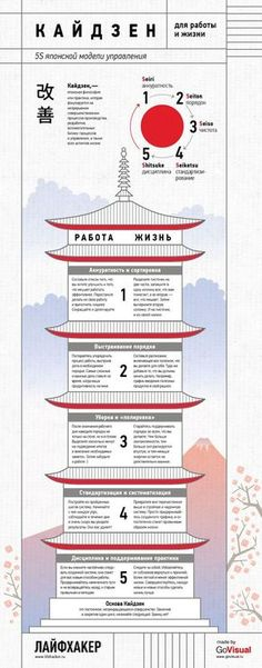 ИНФОГРАФИКА: Кайдзен или 5S японской модели управления