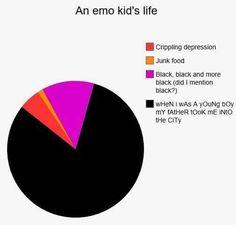 Emo Meme, Emo Band Memes, Mcr Memes, Music Memes, Emo Bands, Music Bands, My Chemical Romance Memes, Emo Goth, Pop Punk