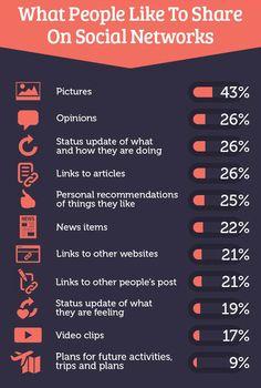 Welche Inhalte über Social Media geteilt werden
