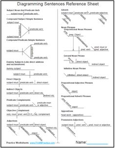 Printable two page reference sheet of diagram charts. This is the most useful diagramming chart I've seen! #DiagrammingWorksheets #PrintableGrammarWorksheets