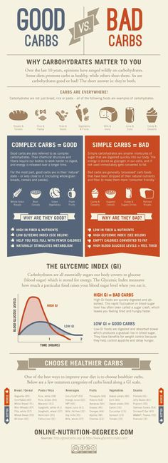 Good Carbs Vs. Bad Carbs Infographic. This photo exposes you to the different types of carbs (simple and complex) and informs you that carbs are good- if you eat the right ones! Complex carbs (ex.rice, grains, etc) are better for you because they provide energy, makes you fuller with fewer calories, theyre high in nutrients, and they boost your metabolism. The other carbs, simple carbs, do the opposite. They make you hungrier for more, have few nutrients, make you tired, etc.