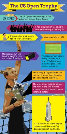 Infographic of The US Open Tennis Trophyhttp://www.mapsofworld.com/pages/trophies/infographics/infographic-of-the-us-open-tennis-trophy/