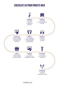 28 Process Infographic Templates and Visualization Tips - Venngage Process Infographic, Timeline Infographic, Infographic Templates, Infographics, Flow Chart Design, Diagram Design, Visualisation, Data Visualization, Workflow Design