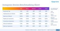 Was man von Stories erwarten kann: die große Benchmarking-Analyse #onlinemarketing #contentmarketing  #Contentstrategy #content #contentcreation #contentrules