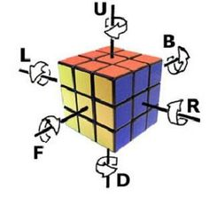 Most Rubik's Cube solution guides use the same notation, created by David Singmaster, to. Rubiks Cube Patterns, Cardboard Crafts, Paper Crafts, Rubik's Cube Solve, Solving A Rubix Cube, Rubiks Cube Algorithms, Star Wars Origami, Useful Life Hacks, Diy And Crafts