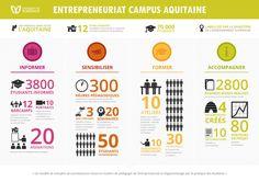 Entrepreneuriat Campus Aquitaine  #infographic #datavisualisation