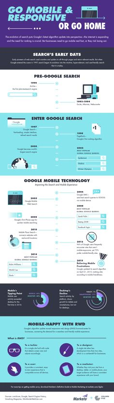 #Infographic on the history of Google search and the importance of responsive web design. #RWD