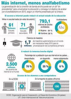 Cuanto más Internet hay significa menor número de analfabetos #infografia