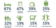Where do you spend most time surfing the web, a surprising survey has found 67% do it in bed!  [Image owned and original research by http://ondeviceresearch.com/blog]