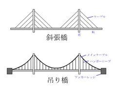 斜張橋 - Google 搜尋