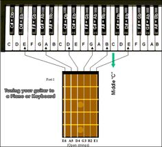 How to tune and check the tuning on a guitar using a keyboard or piano as a reference. Ukulele, Music Guitar, Guitar Chords, Piano Music, Playing Guitar, Acoustic Guitar, Piano Lessons, Guitar Lessons, Keyboard Lessons