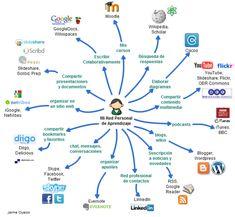 mapa conceptual ejemplo - Buscar con Google