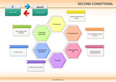 Second conditional – a simple explanation of a difficult grammar point Advanced English Grammar, Teaching English, English Teachers, English Lessons, Learn English, English Vinglish, English Games, English Resources, English Language