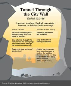 Tunnel Through the City Wall  - In the Book of Ezekiel