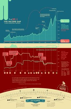 The Income Gap, Unemployment and Tax Rates (make your own infographic with visual.ly)