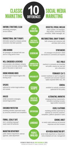 Differences between Classic Marketing and Social Media #Infographic #socialmediamarketingstrategy