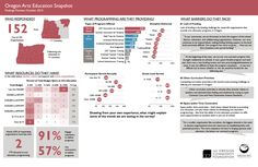Data Placemat example