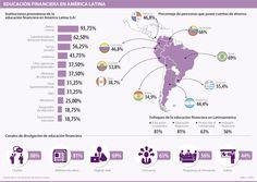 Educación Financiera en América Latina #Financiero
