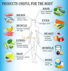 Foods You Can Eat For Better Health. Proper nutrition has a phenomenal effect on how you feel and look. A good nutrition plan is more than weight loss, as it involves the actual nutrients your Get Healthy, Healthy Tips, Healthy Foods, Healthy Weight, Healthiest Foods, Healthy Brain, Healthy Summer, Eating Healthy, Nutrition Sportive