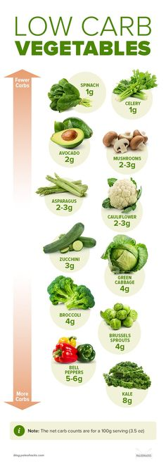 Keto Veggies - Visual Guide to the Lowest & Highest Carbs If you're going keto or simply want to cut back on carbs, look to this easy guide for the best low-carb veggies for your diet. Diet Plan Menu, Keto Diet Plan, Diet Meal Plans, Low Carb Diet, Ketogenic Diet, Candida Diet, Food Plan, Atkins Diet, Low Carb Recipes