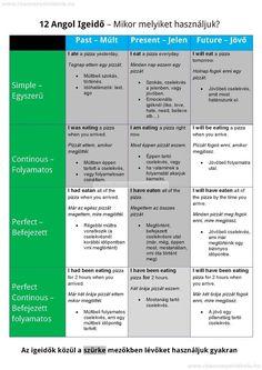 Angol English Grammar Rules, English Verbs, English Language Learning, American English, Education English, Ielts, Study Tips, Learn English, Sentences