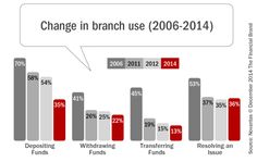 Review of Novantas Multi-Channel Preferences Study,...Branch changes