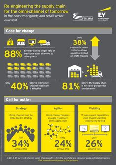 Omni-channel is fast becoming the key driver for consumer products and retail sector growth, but few can make it profitable using the traditional supply chain. That is according to Re-engineering the supply chain for the omni-channel of tomorrow - a joint survey conducted by #EY and The Consumer Goods Forum drawing on the views of 42 senior executives from the world's largest consumer products and retail companies.