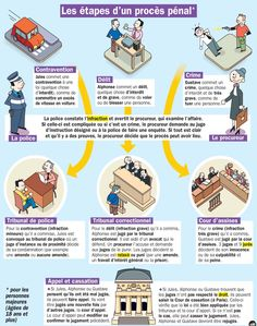 French For Kids Classroom French Language Lessons, French Lessons, Cultura General, French Grammar, French Phrases, French Classroom, Ways Of Learning, Classroom Behavior, Crime