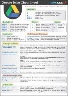 Google Drive is the latest online file storage and backup service that is taking the Internet by storm. This helpful cheat sheet offers all the important keyboard shortcuts and tips to help you make the most of your Google Drive. If you find this cheat sheet helpful, take a second and share it with friends.