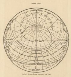 The Sun's diurnal course throughout the year. The Seasons Pictured… Astrology And Horoscopes, Astrology Numerology, Celestial Map, Space And Astronomy, Cartography, Map Art, Geometric Shapes, Geometry, Graphic Design