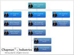 find this pin and more on interactive org charts - Interactive Org Charts