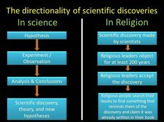 The directionality of scientific discoveries ... from science's perspective and religion's perspective.