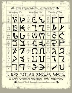 'The Enochian Alphabet ' Of Dr. John Dee.