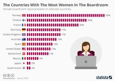 The Countries With The Most Women In The Boardroom