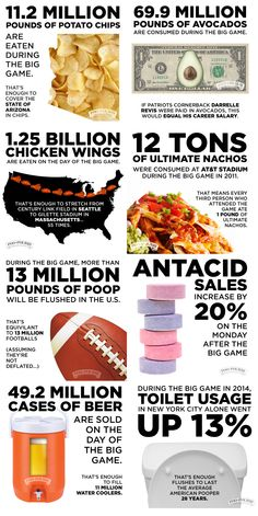 This is how much crap we eat (and make) on Super Bowl Sunday